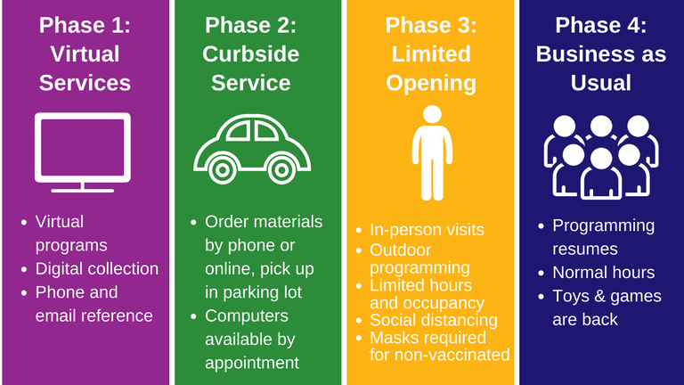 multi colored graphic detailing the 4 phases of reopening.