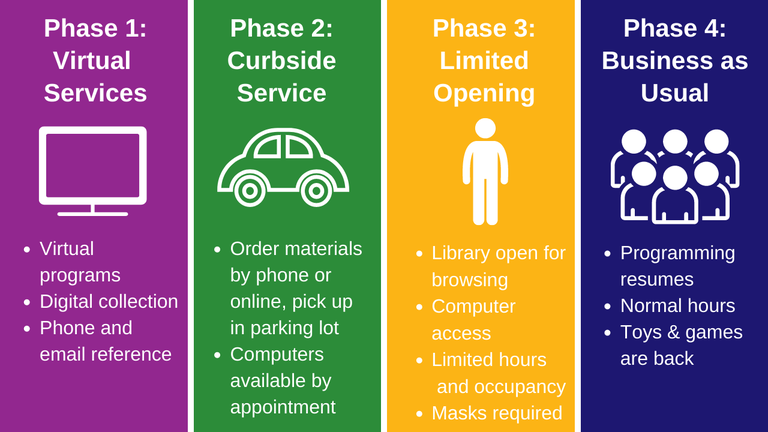 Information on the various phases of the reopening